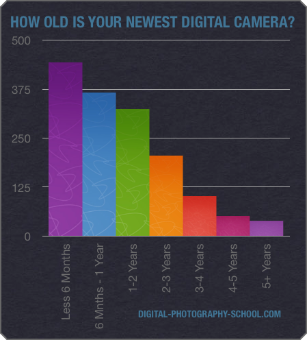Top 10 Point And Shoot Digital Cameras Dps Reader Favorites   Girl
