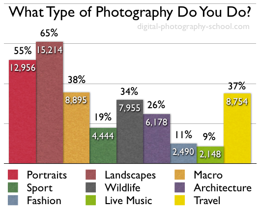 The Type Of Photography Our Readers Do Poll Results
