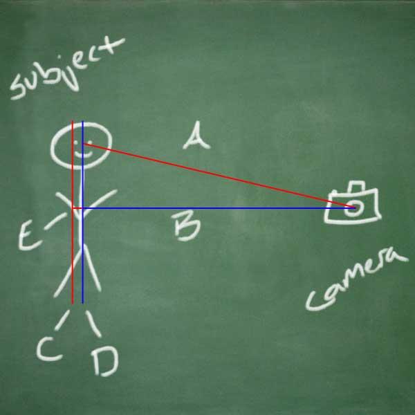 focusrecomposediagram