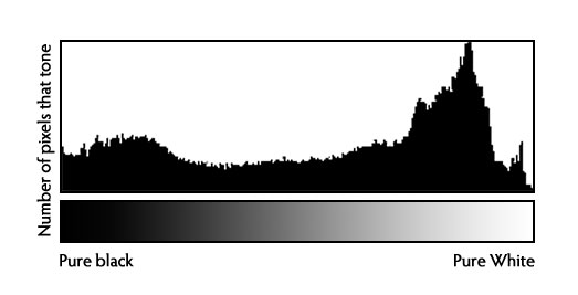 http://digital-photography-school.com/how-to-read-and-use-histograms
