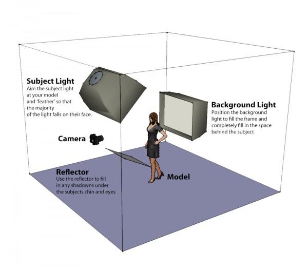 Portrait Lighting Diagram: A Two Light Setup Guide