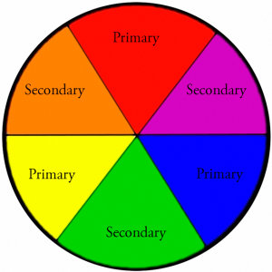 A Basic Colour Wheel showing Primary and Secondary Colours