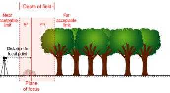 hyperfocal-distance-diagram-1