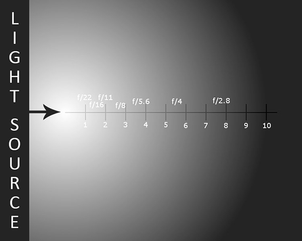 The Inverse Square Law relates the intensity of a light source to the illumination it produces at any given distance.