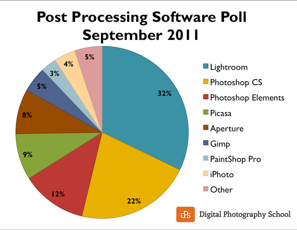 post-processing-poll-2011-dPS