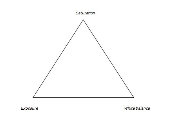3 Color correction triangle
