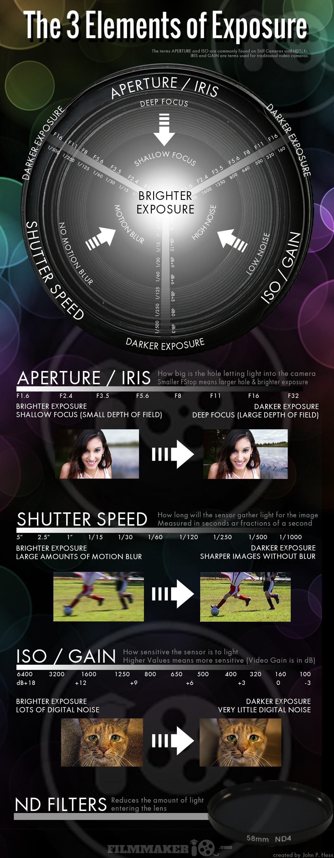 Cheat sheet 3 elements of exposure digital photography school fandeluxe Choice Image