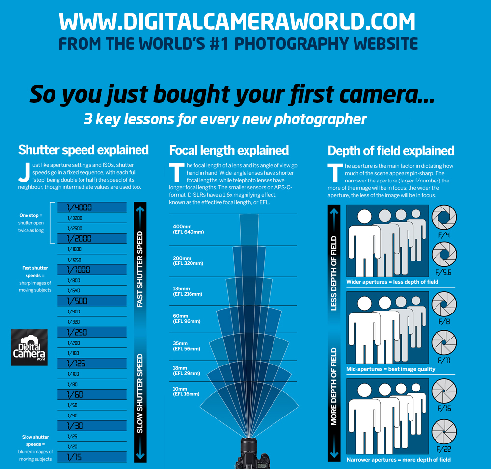 cheat sheet camera lessons shutter aperture speed chart focal length digital photographer beginners should every key beginner learn sheets infographics