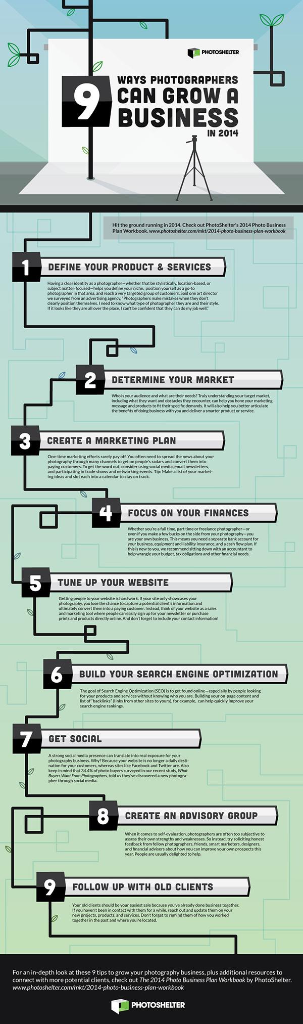 Digital photography business plan