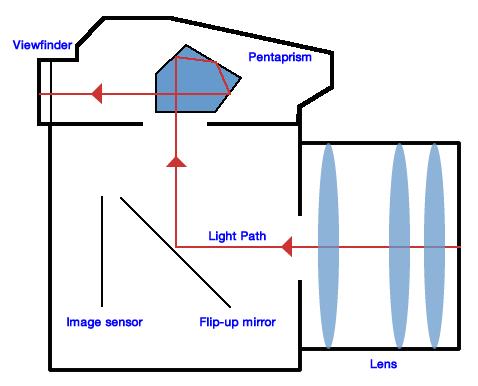 CameraDiagramDPS
