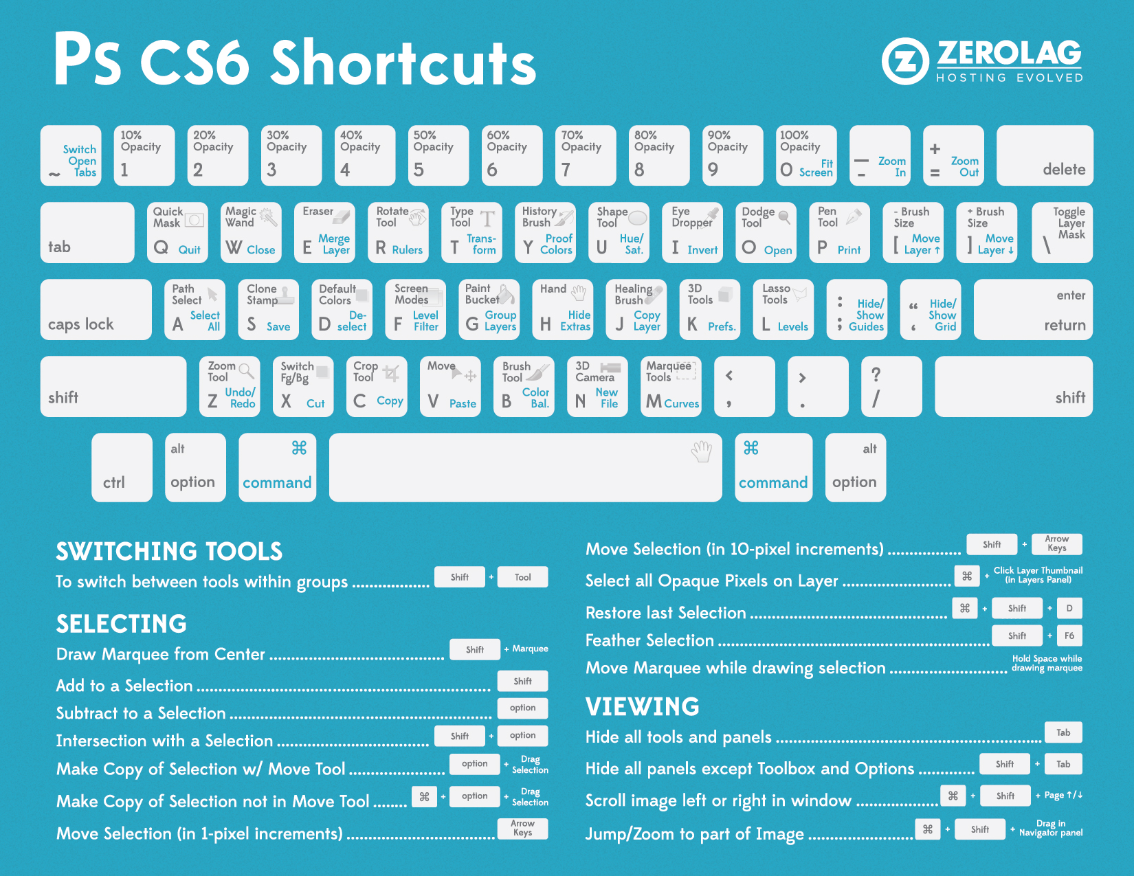 Julieanne Kost's Blog | Custom Keyboard Shortcuts