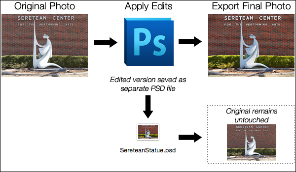 PhotoshopEditingWorkflow