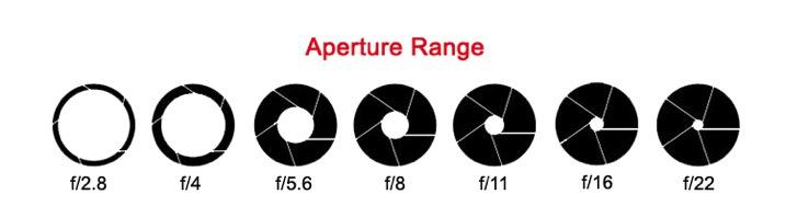 2 aperture range2