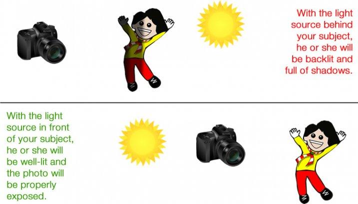 light-sources