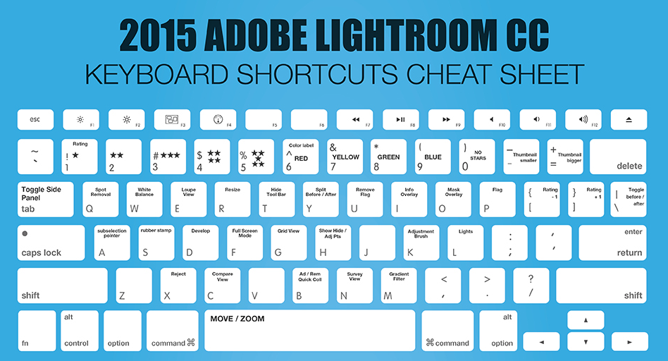 Lightroom CC and Photoshop CC Keyboard Shortcut Cheat Sheets