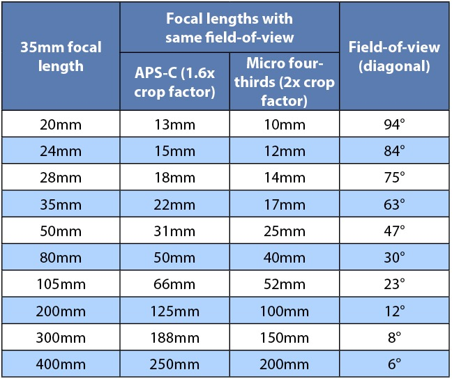 relationship between focal length and depth of field