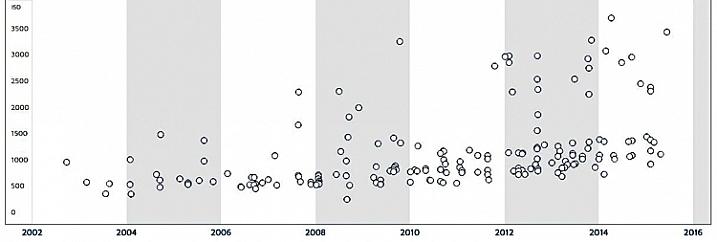 DxO-aging-chart