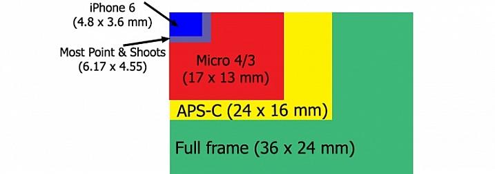Sensor size comparison chart