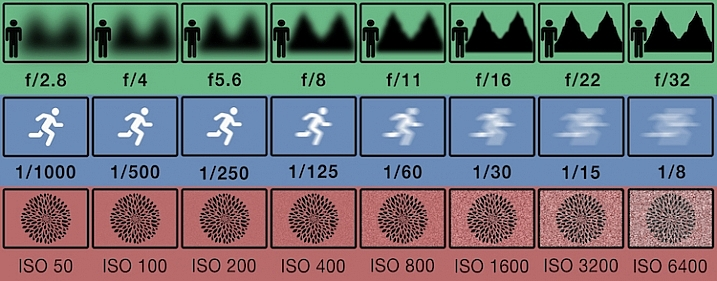 This illustration gives a visual guide to how aperture, shutter speed, and ISO affect an image. *this is just an illustration and does not necessarily give exact representation for each.