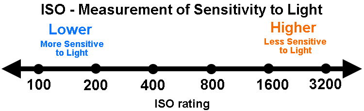 ISO values in full stop increments